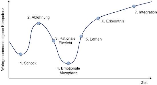 7-phasen-der-reaktion