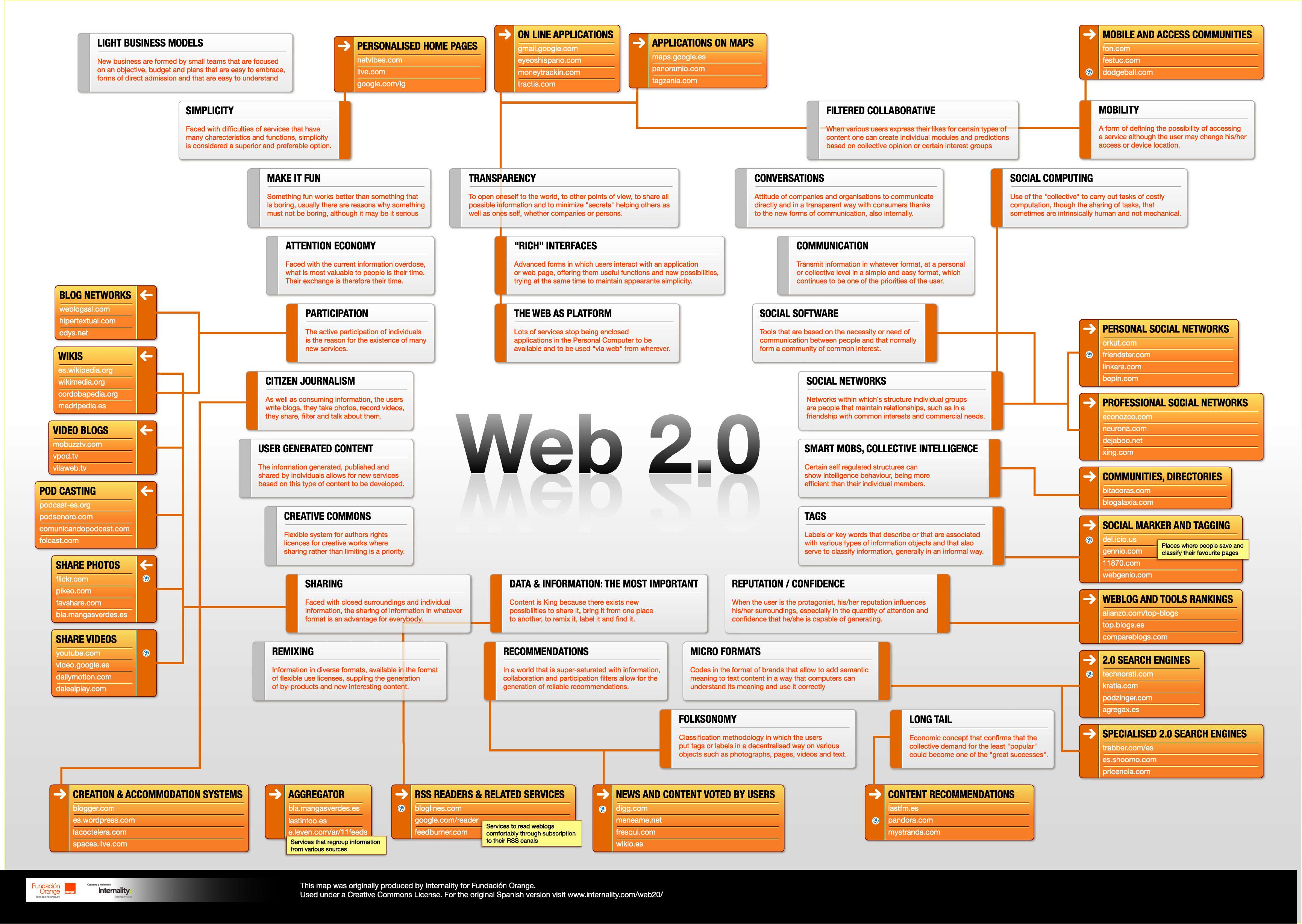 Die Web 2 0 Topologie Thetawelle