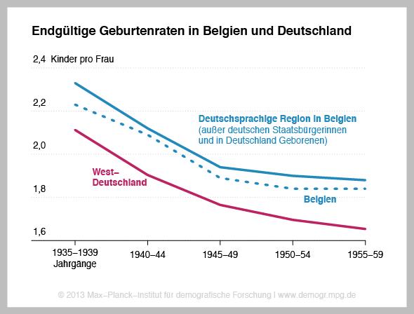geburtenrate_belgien_deutschland