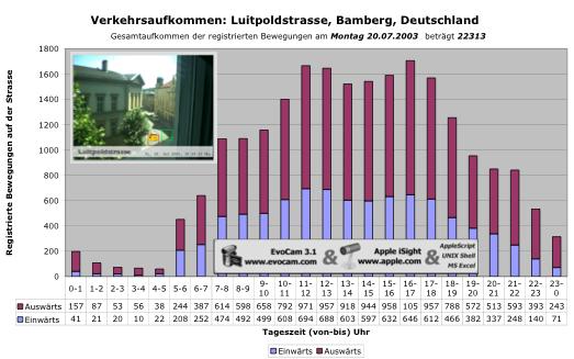 Abbildung des Verkehrsaufkommens von 24 Stunden